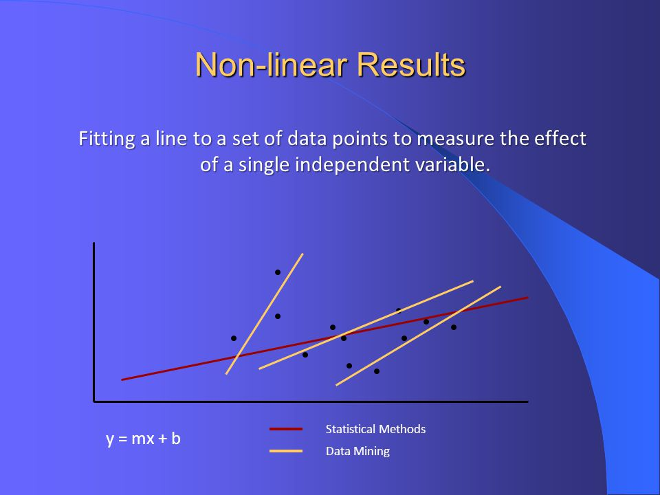 Non-linear Results Fitting a line to a set of data points to measure the effect of a single independent variable.