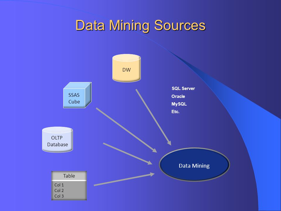 Data Mining Sources Data Mining DW Table SSAS Cube OLTP Database Col 1