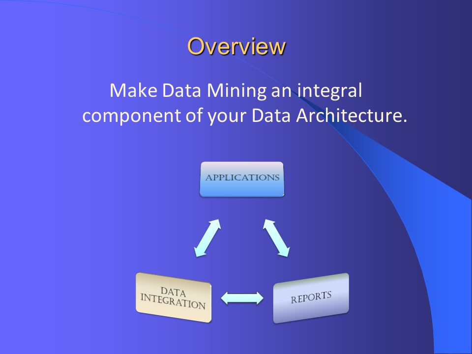 Make Data Mining an integral component of your Data Architecture.