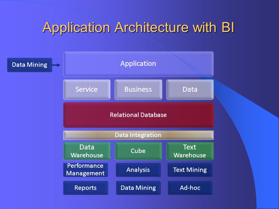 Application Architecture with BI