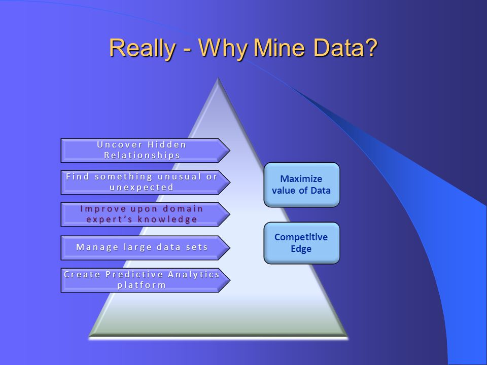 Really - Why Mine Data Maximize value of Data Competitive Edge