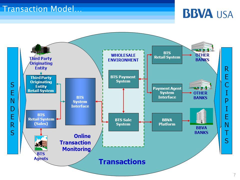 Transaction Model… Transactions REC I P I ENTS SENDERS Online