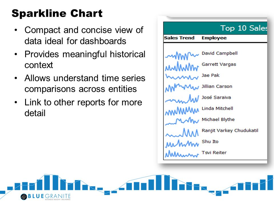 Sparkline Chart Compact and concise view of data ideal for dashboards