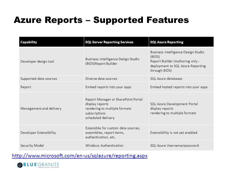 Azure Reports – Supported Features