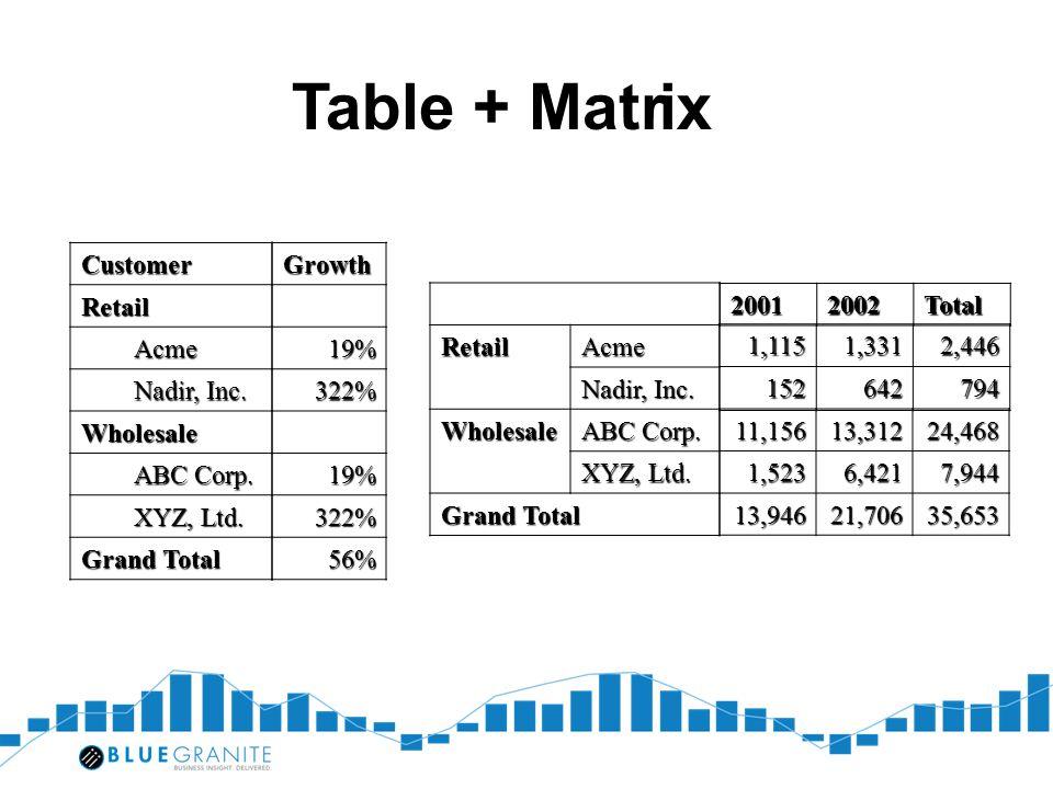 Tabl e + Matr ix Customer Retail Acme Nadir, Inc. Wholesale ABC Corp.