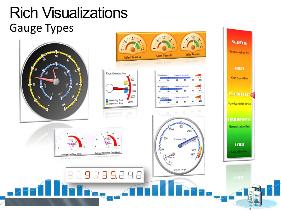 Rich Visualizations Gauge Types Embed Reporting Web Report