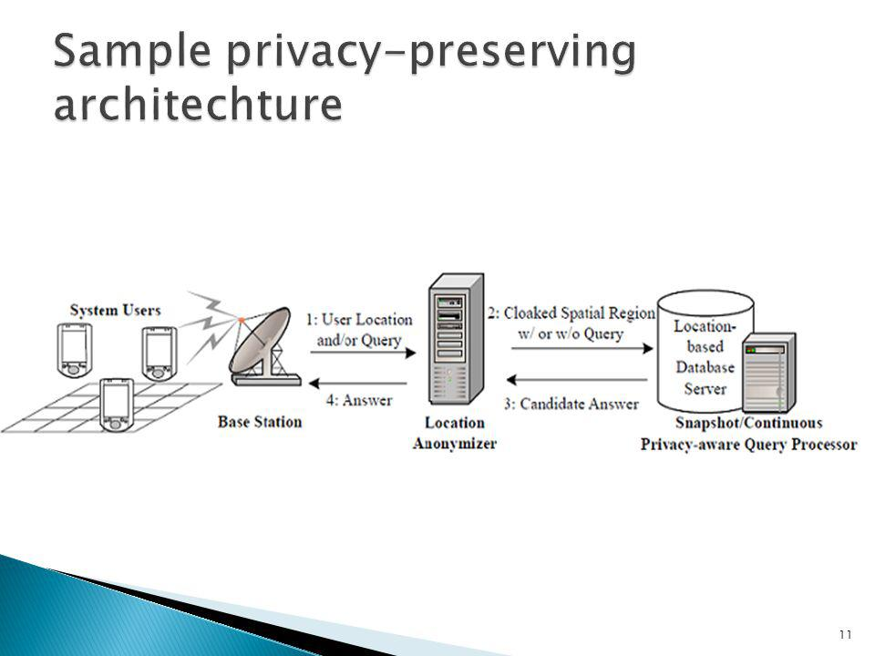 Sample privacy-preserving architechture