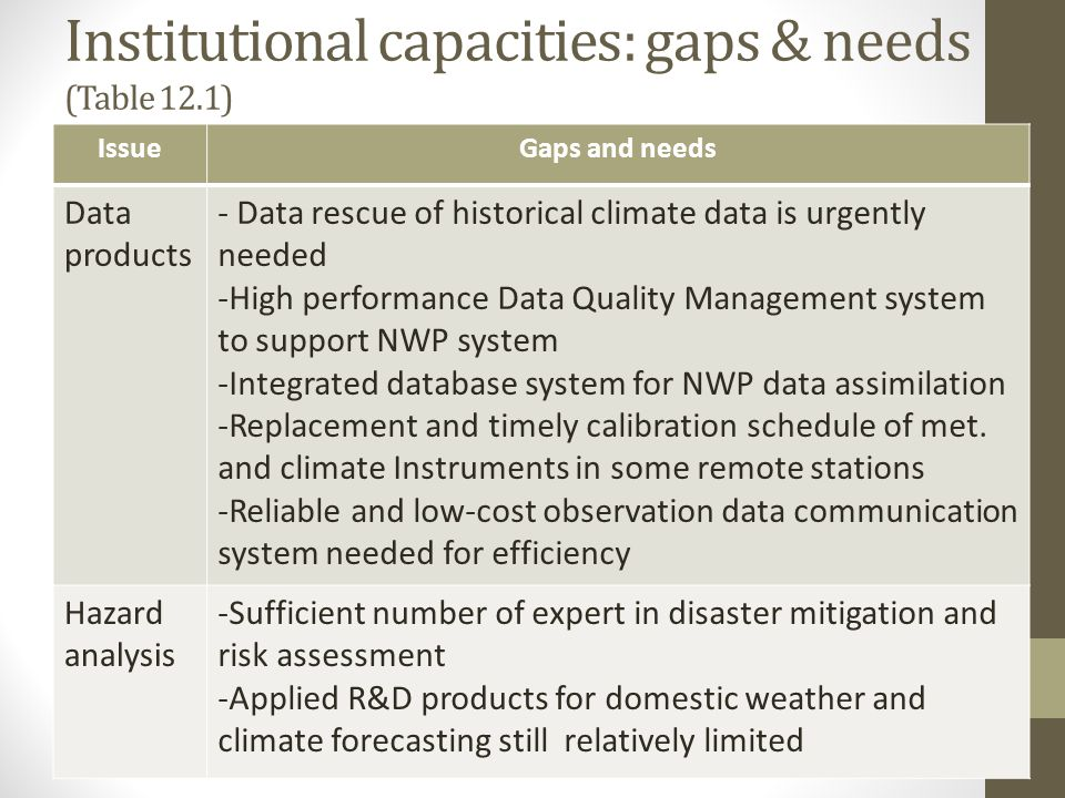 Institutional capacities: gaps & needs (Table 12.1)