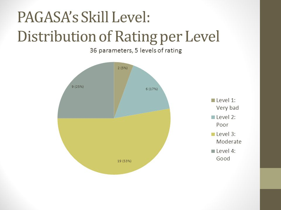 PAGASA's Skill Level: Distribution of Rating per Level