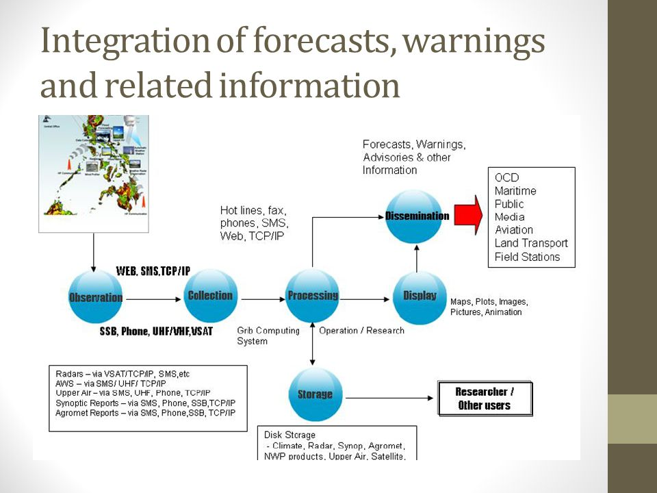 Integration of forecasts, warnings and related information