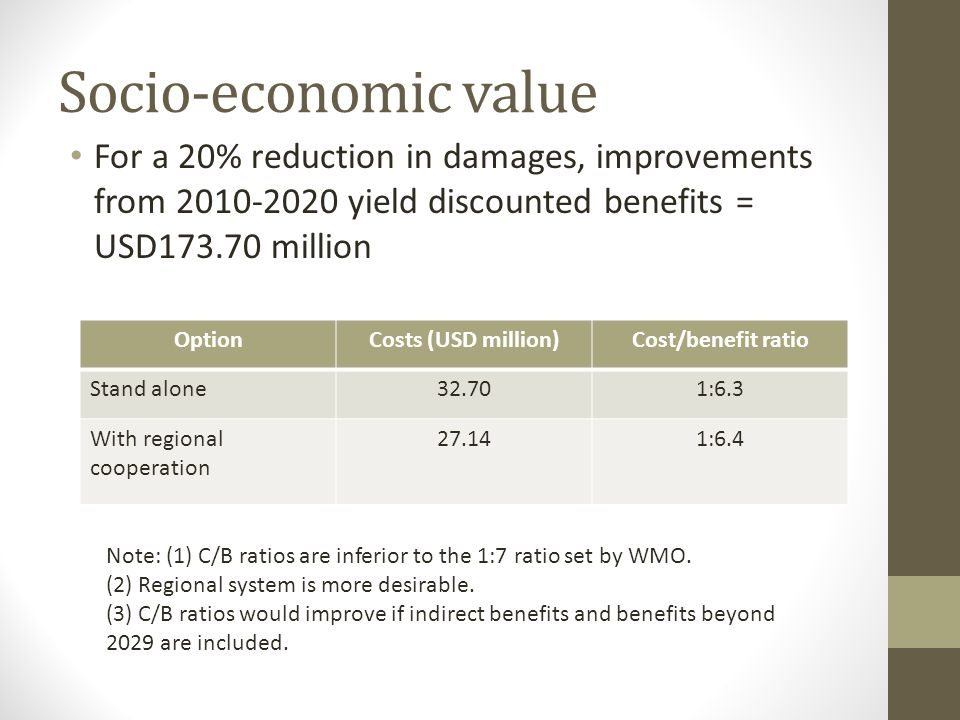 Socio-economic value For a 20% reduction in damages, improvements from 2010-2020 yield discounted benefits = USD173.70 million.