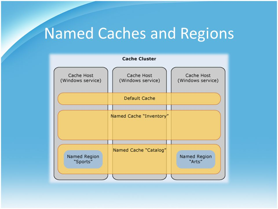 Named Caches and Regions