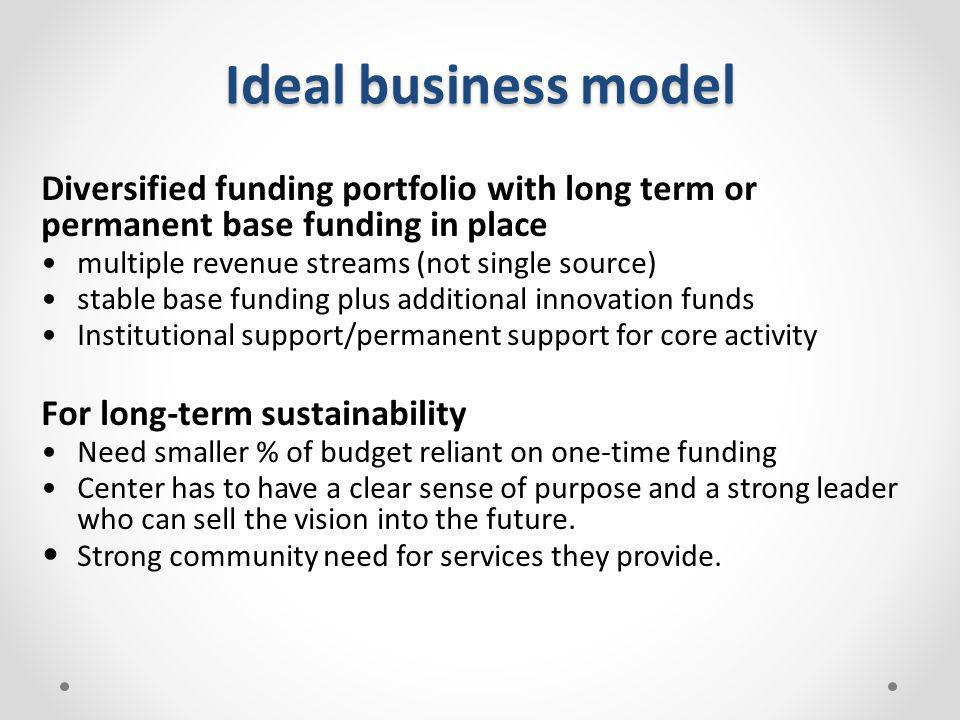 Ideal business model Diversified funding portfolio with long term or permanent base funding in place.