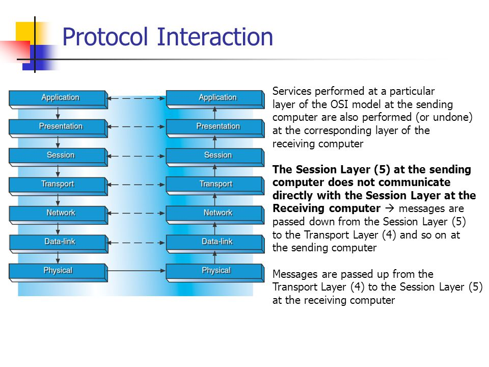 Protocol Interaction Services performed at a particular