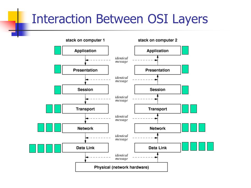 Interaction Between OSI Layers