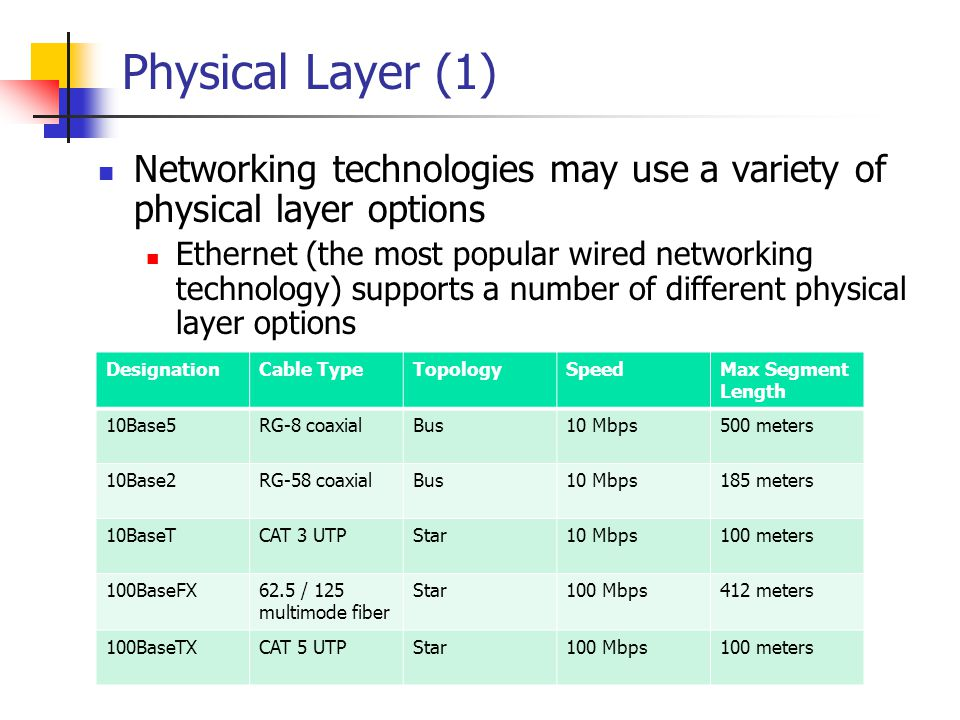 Physical Layer (1) Networking technologies may use a variety of physical layer options.