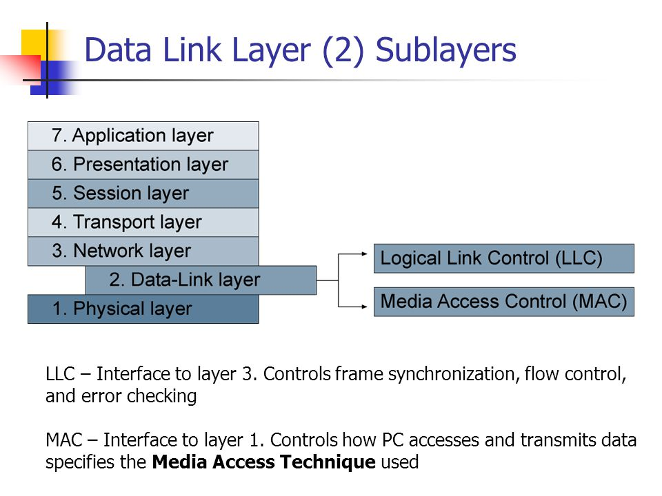 Data Link Layer (2) Sublayers