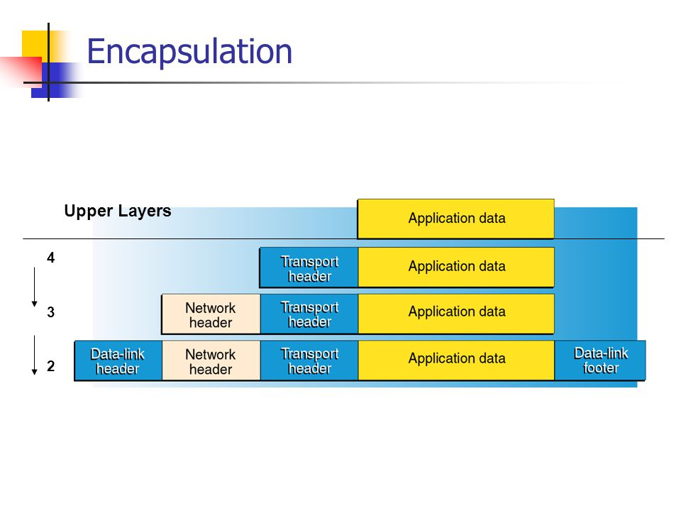 Encapsulation Upper Layers 4 3 2