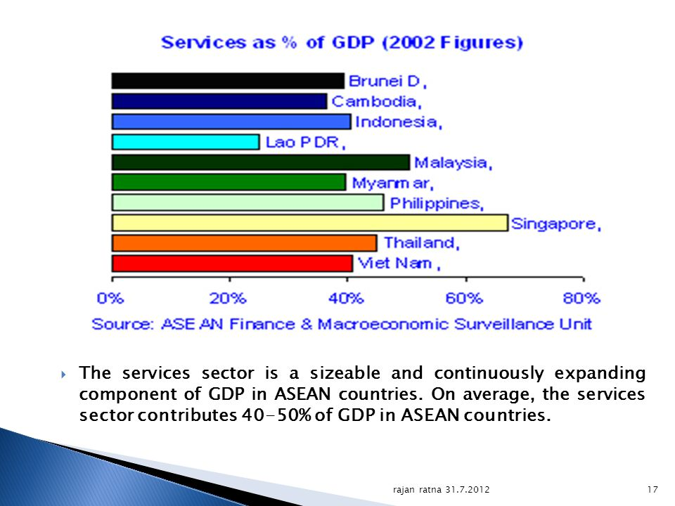 The services sector is a sizeable and continuously expanding component of GDP in ASEAN countries. On average, the services sector contributes 40-50% of GDP in ASEAN countries.