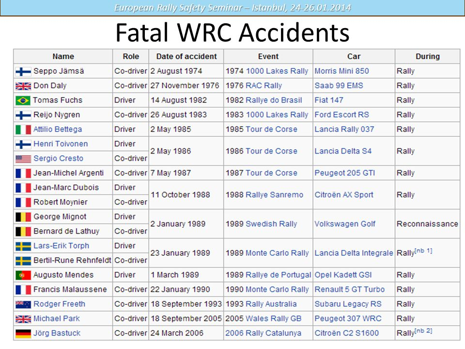 Fatal WRC Accidents