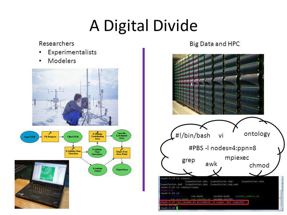 A Digital Divide Researchers Experimentalists Modelers