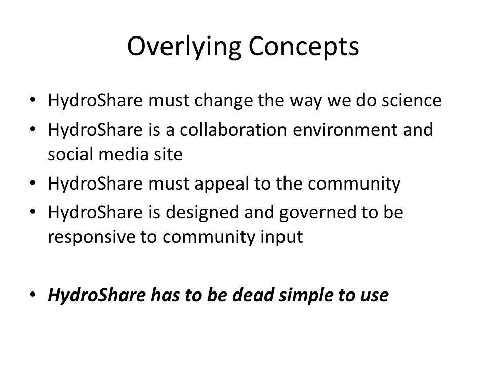 Overlying Concepts HydroShare must change the way we do science