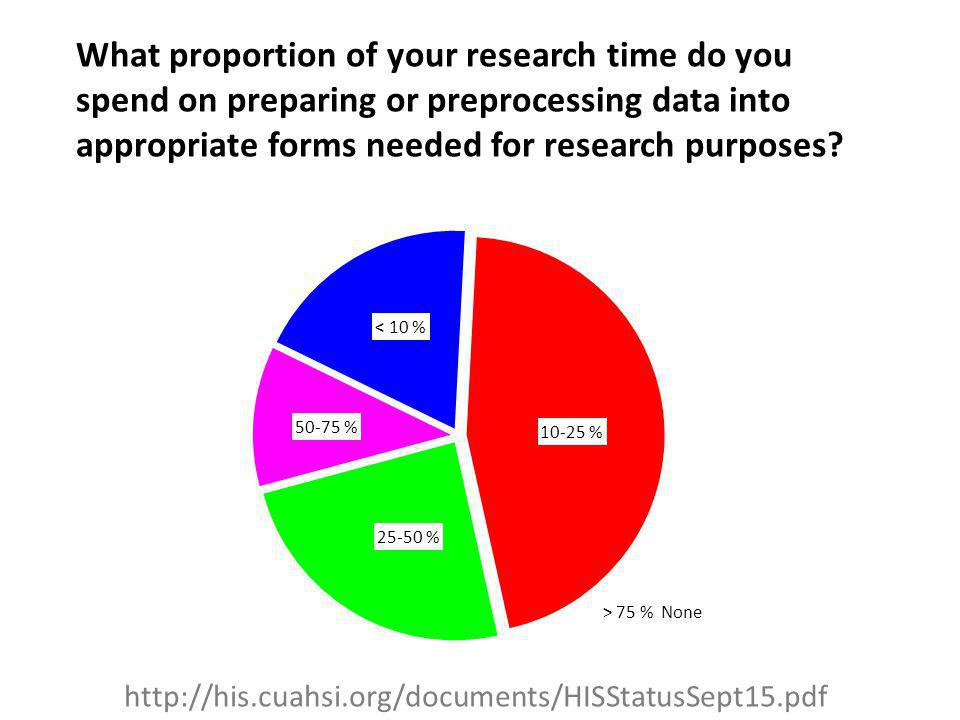 What proportion of your research time do you spend on preparing or preprocessing data into appropriate forms needed for research purposes