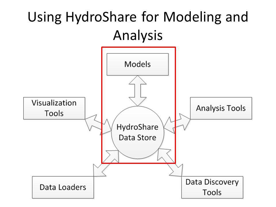 Using HydroShare for Modeling and Analysis