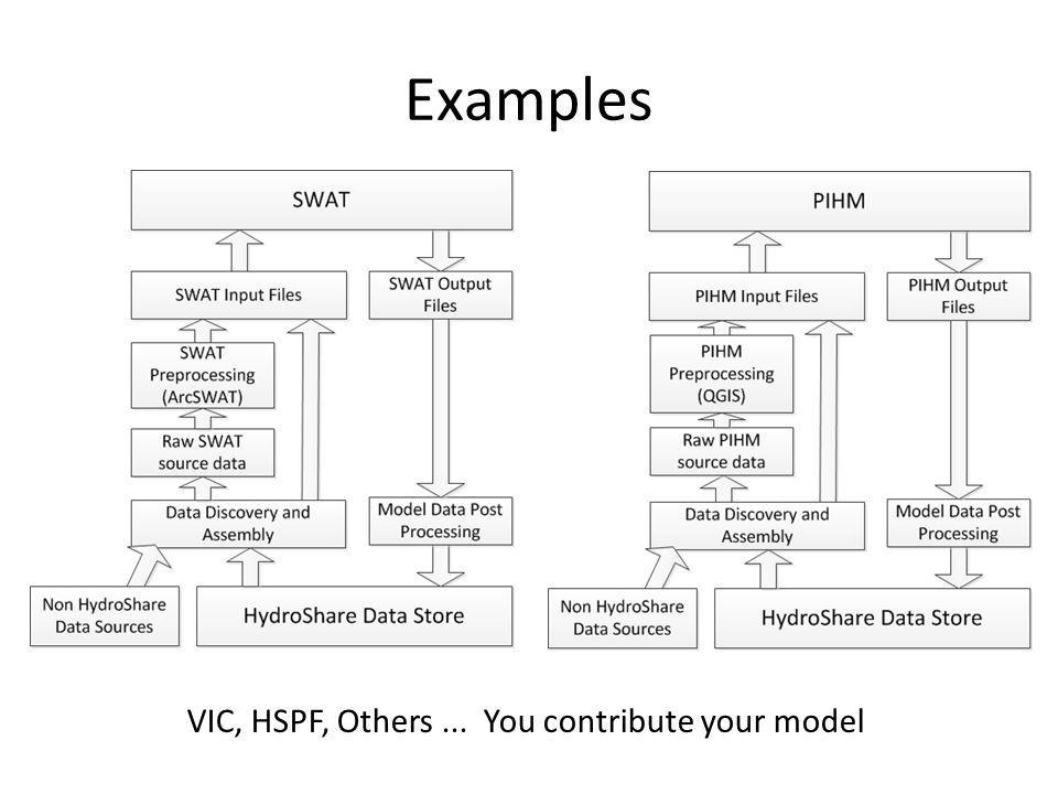 Examples VIC, HSPF, Others ... You contribute your model