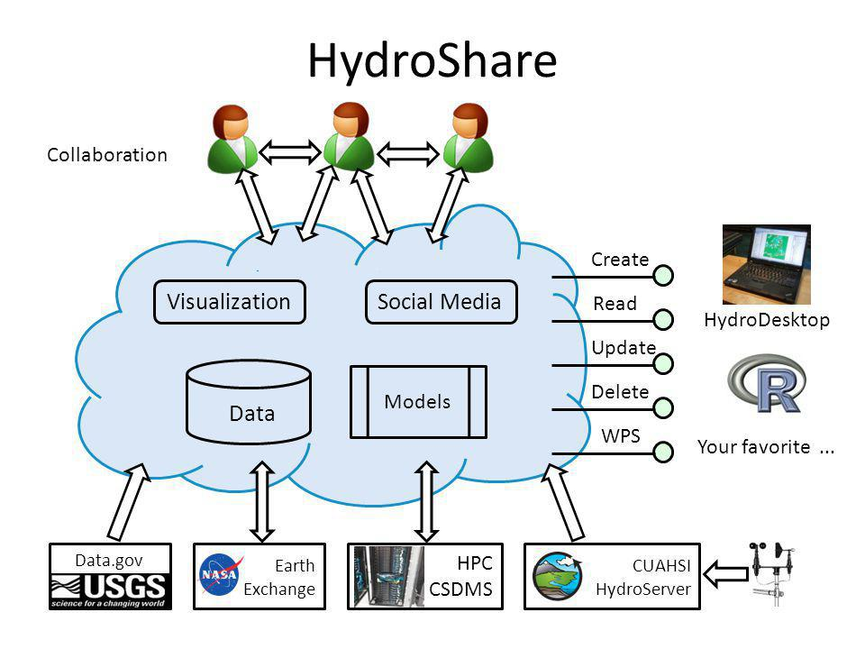 HydroShare Visualization Social Media Data Collaboration Create Read