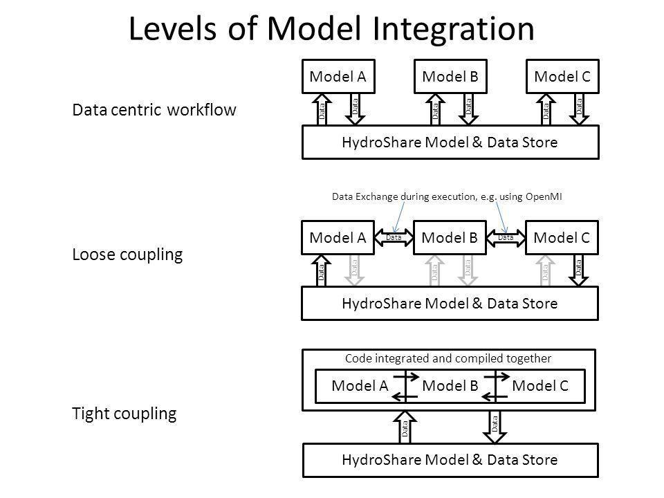 Levels of Model Integration