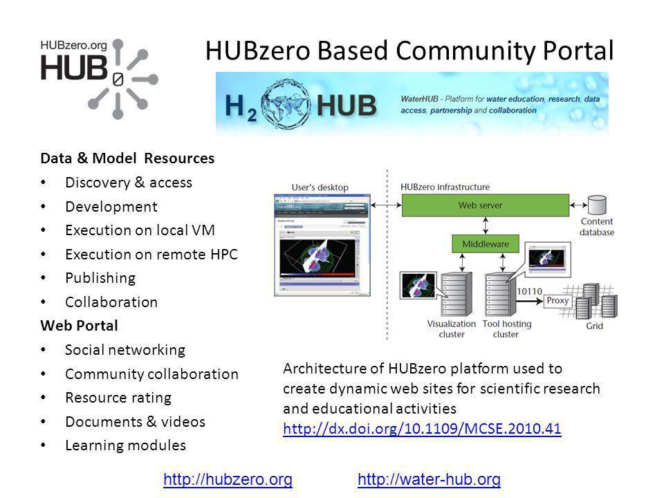 HUBzero Based Community Portal