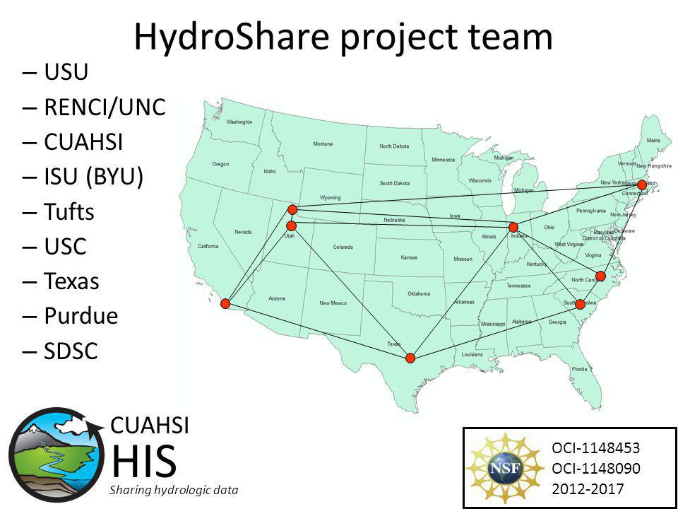 HydroShare project team