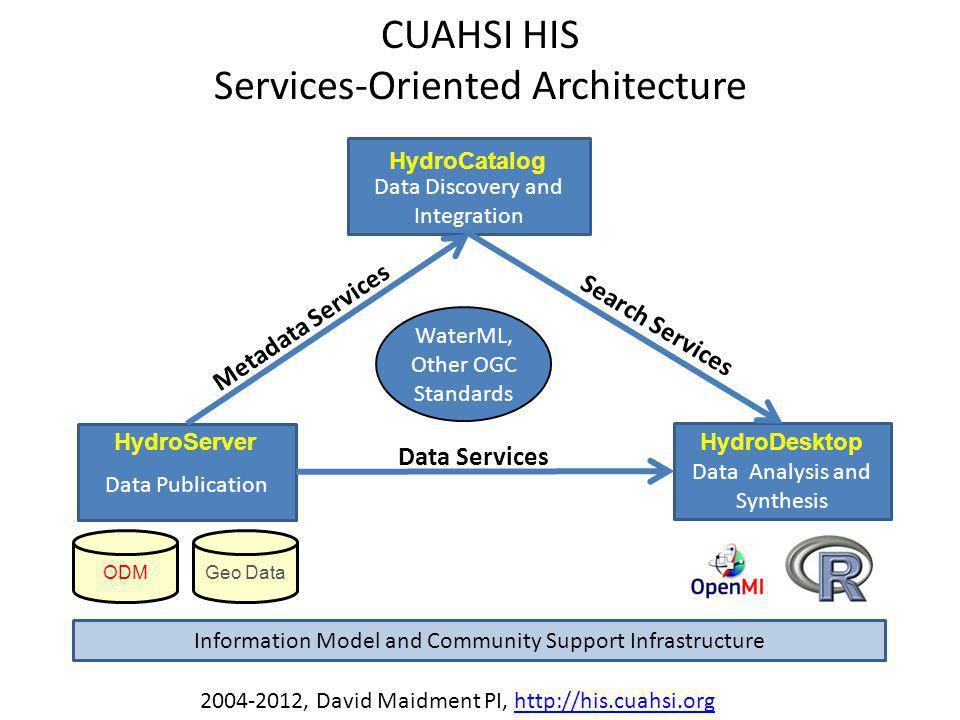 CUAHSI HIS Services-Oriented Architecture