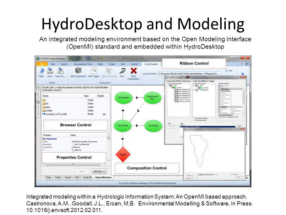 HydroDesktop and Modeling