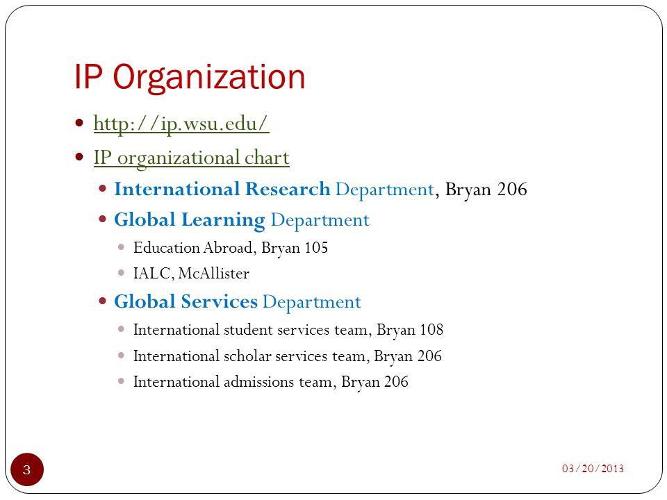 IP Organization http://ip.wsu.edu/ IP organizational chart