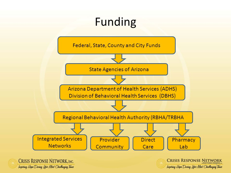Funding Federal, State, County and City Funds
