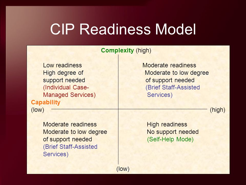 CIP Readiness Model Complexity (high) Low readiness Moderate readiness