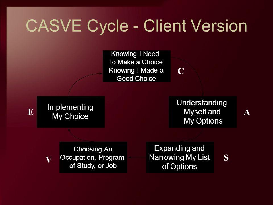 CASVE Cycle - Client Version