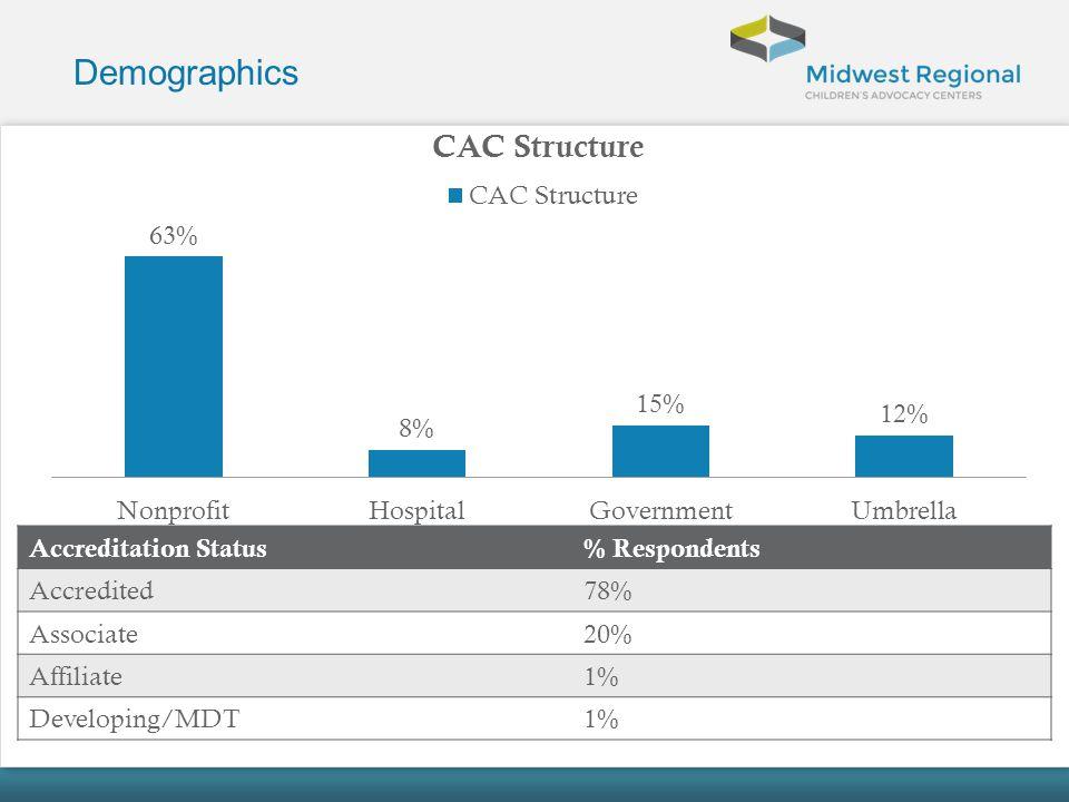 Demographics Accreditation Status % Respondents Accredited 78%