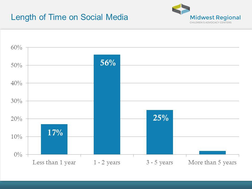 Length of Time on Social Media