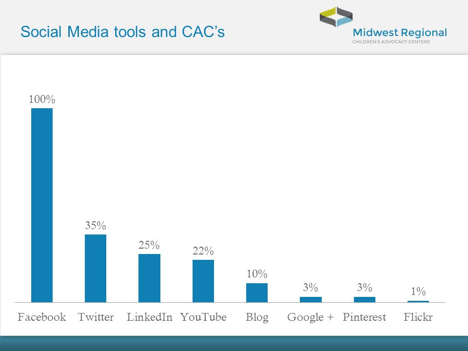 Social Media tools and CAC's