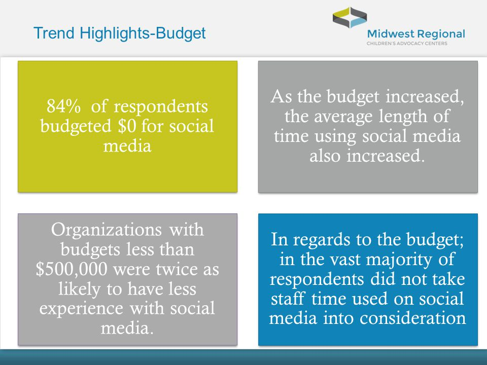 Trend Highlights-Budget