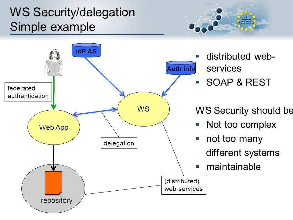 WS Security/delegation Simple example
