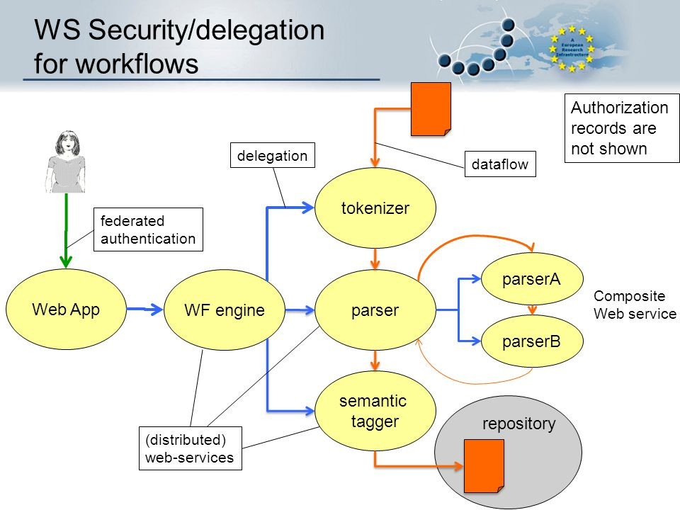 WS Security/delegation for workflows