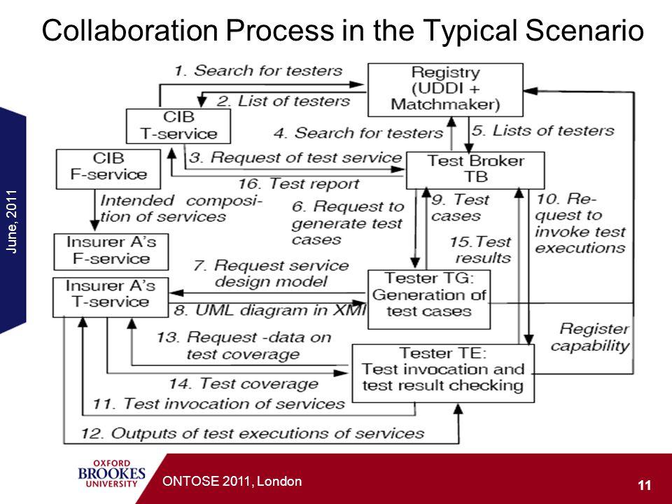 Collaboration Process in the Typical Scenario
