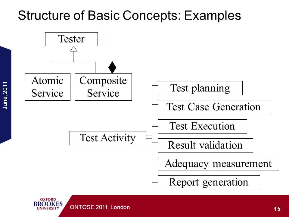 Structure of Basic Concepts: Examples