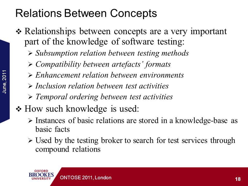 Relations Between Concepts