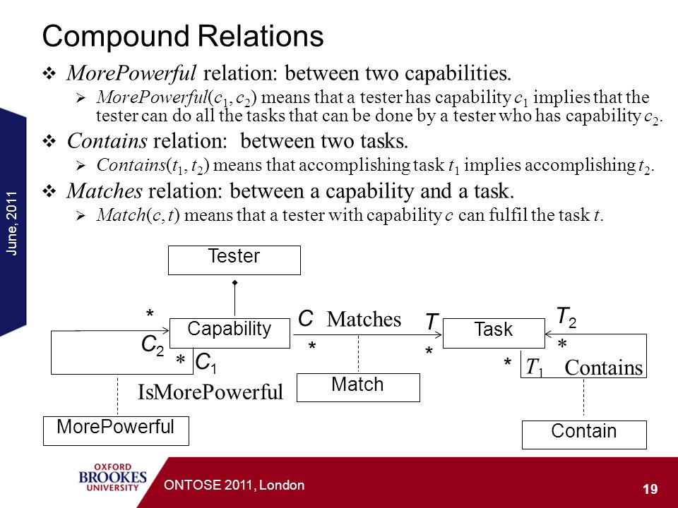 Compound Relations MorePowerful relation: between two capabilities.