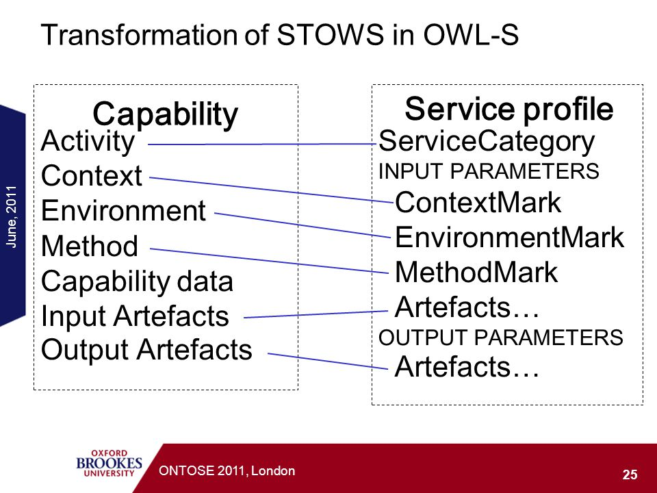 Transformation of STOWS in OWL-S